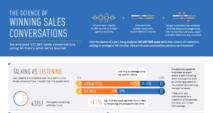 winning sales conversations
